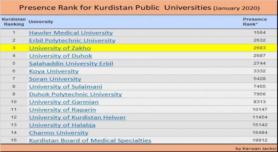 The University of Zakho Is Achieving Progress in World Rankings of Universities